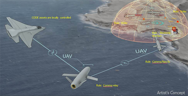 DARPA's Collaborative Operations in Denied Environment (CODE) program aims to develop algorithms and software that would extend the mission capabilities of existing unmanned aircraft systems (UAS) well beyond the current state of the art, with the goal of