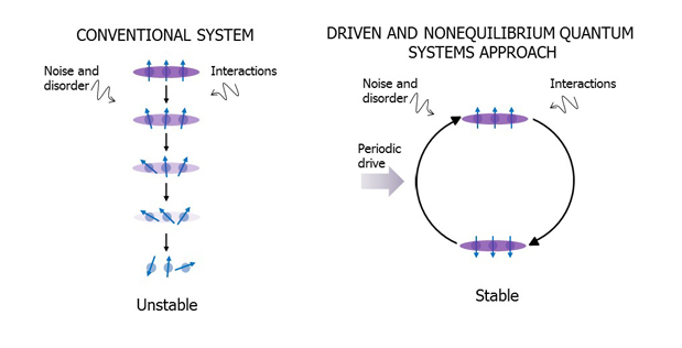Image Caption:  In a typical quantum system (left) the combined effect of interactions, noise, and disorder leads to its coherence (denoted by the combined direction of the arrows) disappearing after a short period of time. The Driven and Nonequilibrium Quantum Systems approach (right) aims to stabilize the quantum system in the presence of the same disturbances by adding a periodic drive.
