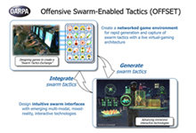 Image Caption: DARPA's OFFensive Swarm-Enabled Tactics (OFFSET) program envisions future small-unit infantry forces using small unmanned aircraft systems (UASs) and/or small unmanned ground systems (UGSs) in swarms of 250 robots or more to accomplish diverse missions in complex urban environments. By leveraging and combining emerging technologies in swarm autonomy and human-swarm teaming, the program seeks to enable rapid development and deployment of breakthrough capabilities to the field. DARPA is continuing its pursuit of these goals through awarding Phase 1 contracts to teams led by Raytheon BBN Technologies (Cambridge, Massachusetts) and the Northrop Grumman Corporation (Linthicum, Maryland). Click below for high-resolution image.