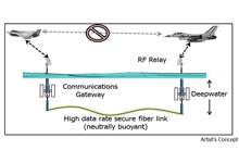 Image Caption: Artist's concept showing the TUNA architecture with an undersea fiber-optic backbone enabling a temporary communications network when traditional tactical data links are unavailable.