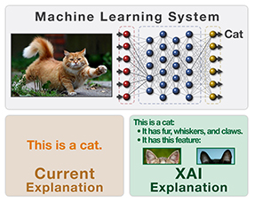 XAI is addressing the need for machine-learning systems able to explain their rationale, characterize their strengths and weaknesses, and convey an understanding of how they will behave in the future.