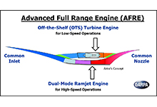 DARPA's new Advanced Full Range Engine (AFRE) program seeks to develop and demonstrate a new aircraft propulsion system that could operate at subsonic through hypersonic speeds and lay the framework for routine, reusable hypersonic flight. Click below for high-resolution image.