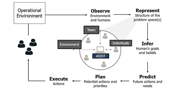 Artificial Social Intelligence for Successful Teams (ASIST)