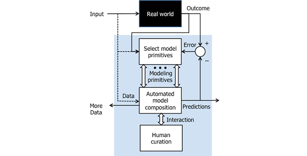 Data-Driven Discovery of Models (D3M)