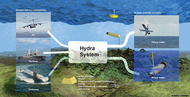 DARPA's Hydra program seeks to create a force multiplier that enables rapid, scalable and cost-effective deployment of capabilities much faster and more cost-effectively wherever needed.