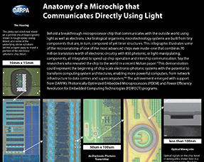 Anatomy of a novel electronic-photonic chip