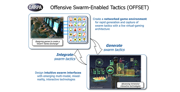 Offensive Swarm-Enabled Tactics (OFFSET)