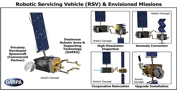 GEO Robotic Servicing Vehicle (RSV) & Baseline Missions