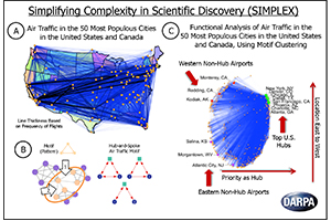 Researchers at Stanford University, funded by DARPA's Simplifying Complexity in Scientific Discovery (SIMPLEX) program, have created a mathematical framework that automatically identifies and prioritizes the patterns that are fundamental to explaining network structure and function. As part of their research, the team analyzed the U.S. air traffic system (A) using their motif-clustering framework, which ranked airports based on network patterns, or motifs (B)—specifically, how often each airport matched the pattern of a hub. The SIMPLEX algorithms automatically detected the eight largest hubs, demonstrating that the motif-clustering representation accurately captured the hub-and-spoke design of the system (C). Click on image below for high-resolution image.