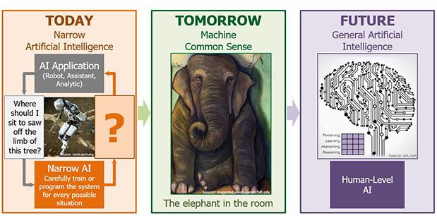 Teaching Machines Common Sense Reasoning