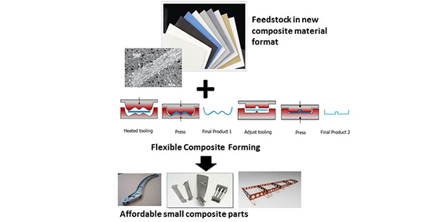 DARPA's Tailorable Feedstock and Forming (TFF) program aims to reduce the time and cost burdens associated with current manufacturing design and development cycles for defense platforms. TFF is seeking a tailorable short-fiber composite feedstock that is stampable and moldable and yields aerospace-grade properties. The program also seeks technologies to create a tailorable forming work cell capable of manufacturing multiple part configurations with minimal reconfiguration costs, allowing rapid fabrication cycle time.