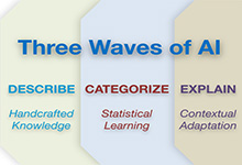 Three Waves of AI