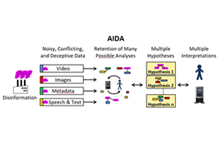 Active Interpretation of Disparate Alternatives (AIDA)