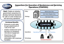 Image Caption: DARPA is creating the Consortium For Execution of Rendezvous and Servicing Operations (CONFERS) program to establish an open industry/government forum that would leverage best practices from government and industry to develop non-binding, consensus-derived technical safety standards for on-orbit servicing operations. Click below for high-resolution image.