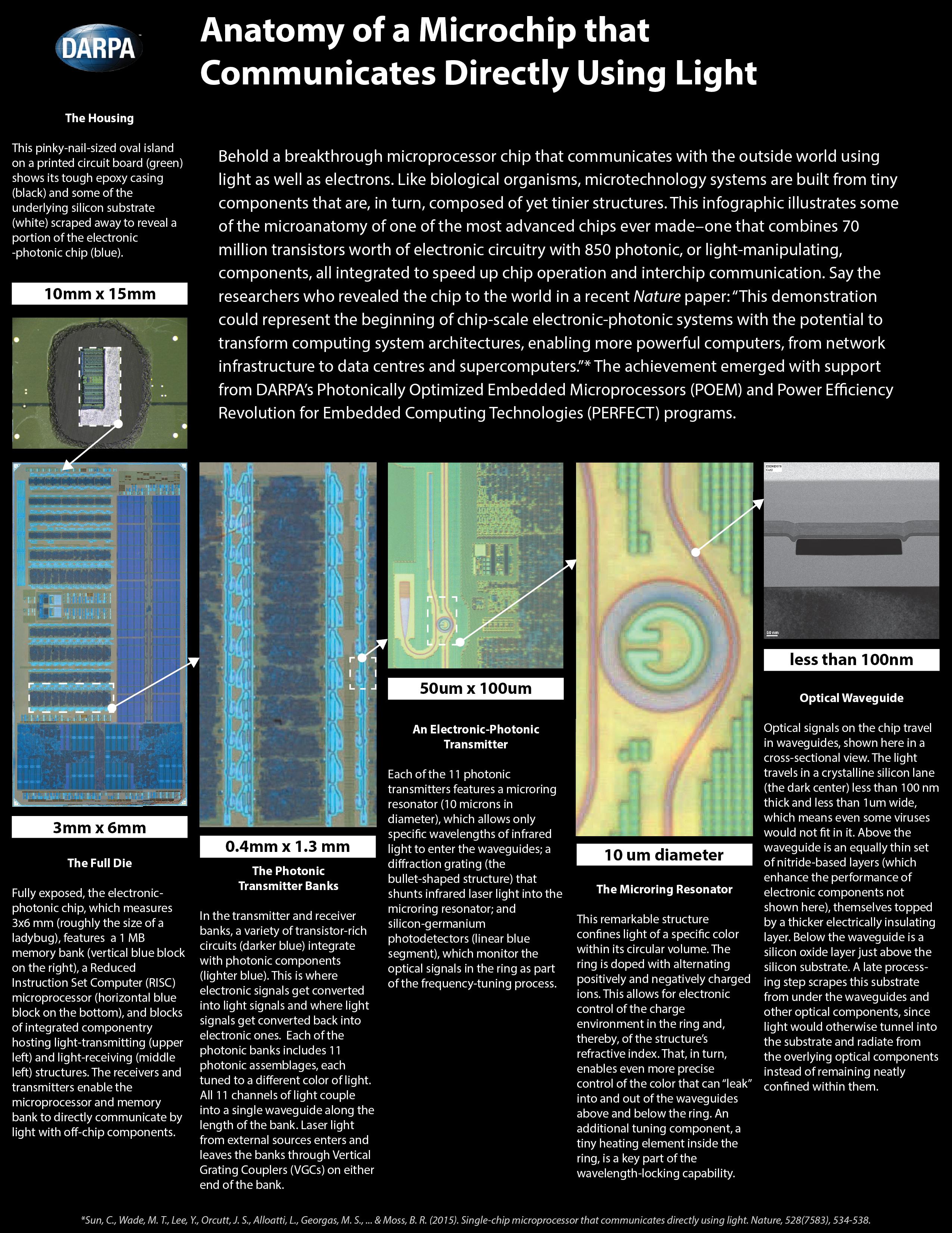 Combining Electronics And Photonics Opens Way For Next Generation Integrated Circuit Novel Electronic Photonic Debuts