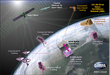 OrbitOutlook (O2) network for space situational awareness (SSA)
