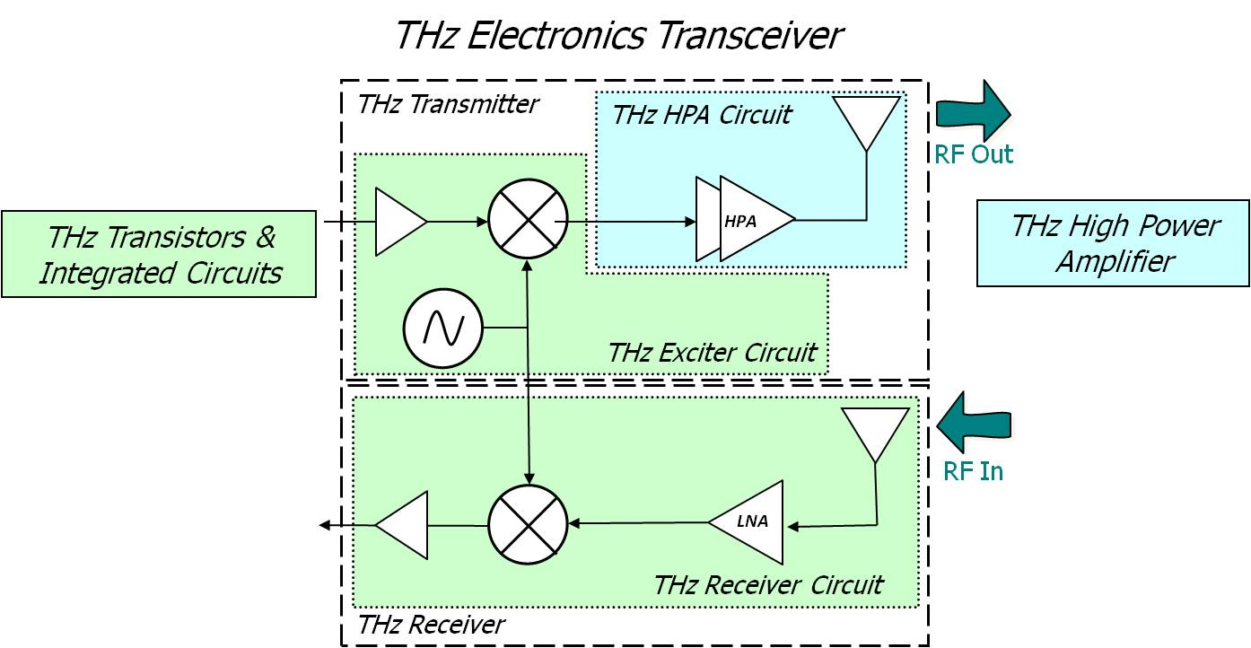 Thz Electronics Wireless Communication Circuit Diagram Images