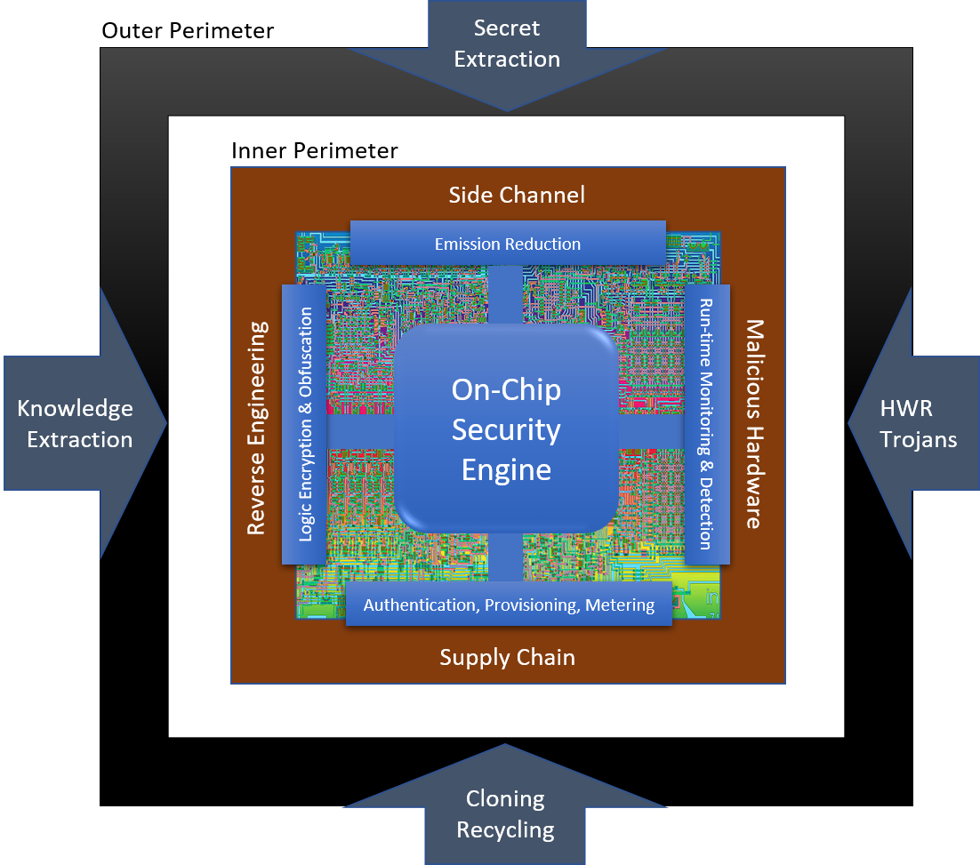 DARPA Selects Teams To Increase Security Of Semiconductor
