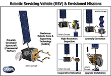 Image Caption: DARPA's new Robotic Servicing of Geosynchronous Satellites (RSGS) program seeks to develop technologies that would enable cooperative inspection and servicing in geosynchronous Earth orbit (GEO) and demonstrate those technologies on orbit within the next five years. Under the RSGS vision, that DARPA-developed toolkit module, including hardware and software, would attach to a privately developed spacecraft to create a commercially owned and operated robotic servicing vehicle (RSV) that could make house calls in space. If successful, the effort could radically lower the risk and cost of operating in GEO. Click below for a high-resolution image.